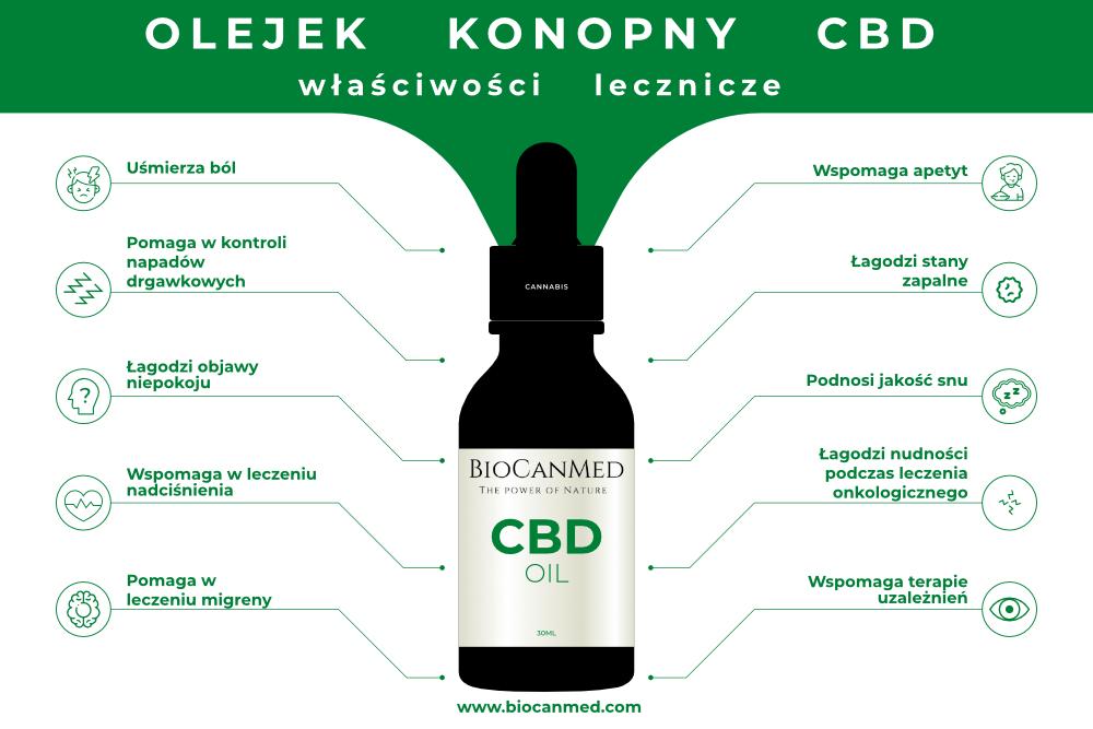 Wlasciwosci lecznicze olejku CBD Biocanmed